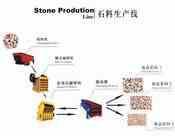 石料(石子)生产线